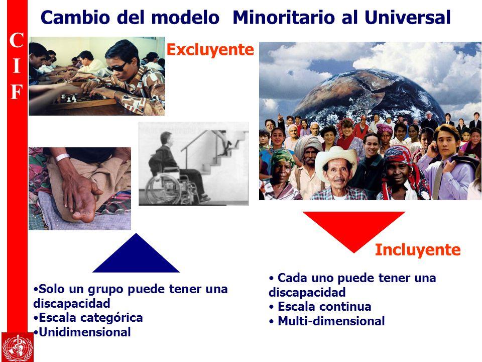 CIFCIF Cambio del modelo Minoritario al Universal Cada uno puede tener una discapacidad Escala continua Multi-dimensional Solo un grupo puede tener un