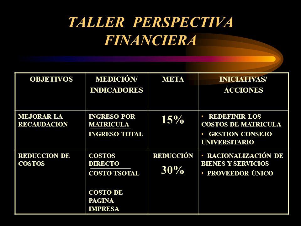 TALLER PERSPECTIVA FINANCIERA OBJETIVOSMEDICIÓN/ INDICADORES METAINICIATIVAS/ ACCIONES USO DE IMPRESORAS A TRAVÉS DE RED Nª DE IMPRESORAS Nº DE COMPUTADORAS 100% PLAN DE ADQUISICIÓN CORPORATIVO USO RACIONAL DE ACTIVOS Nº DE HORAS EN USO Nº DE AULAS 100% REDISTRIBUCIÓN DE HORARIOS