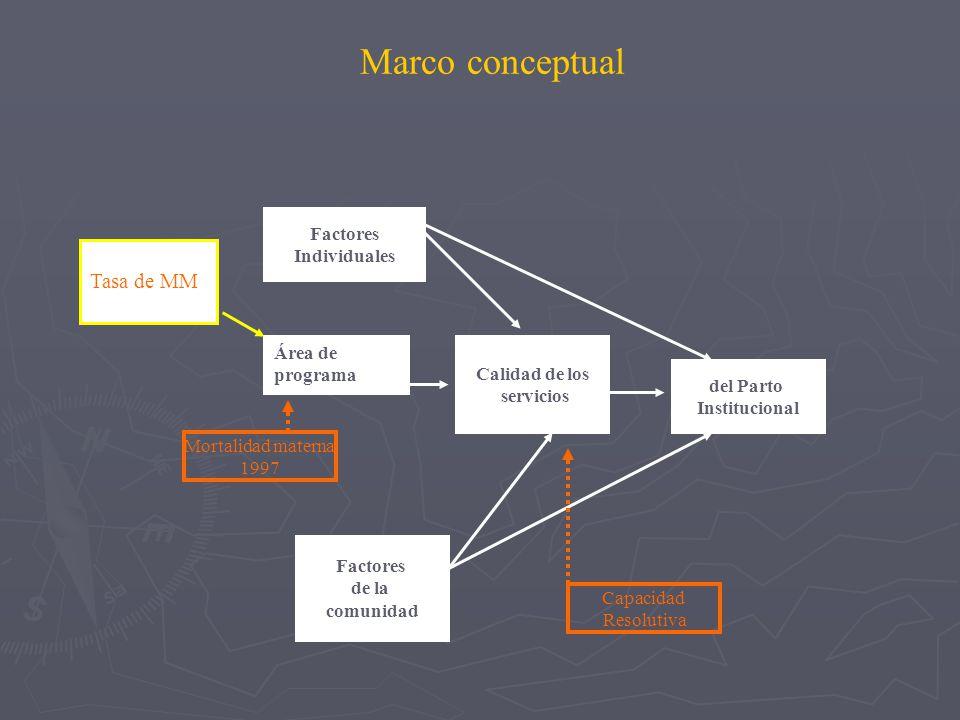 Marco conceptual Factores Individuales del Parto Institucional Calidad de los servicios Factores de la comunidad Área de programa Capacidad Resolutiva Mortalidad materna 1997 Tasa de MM