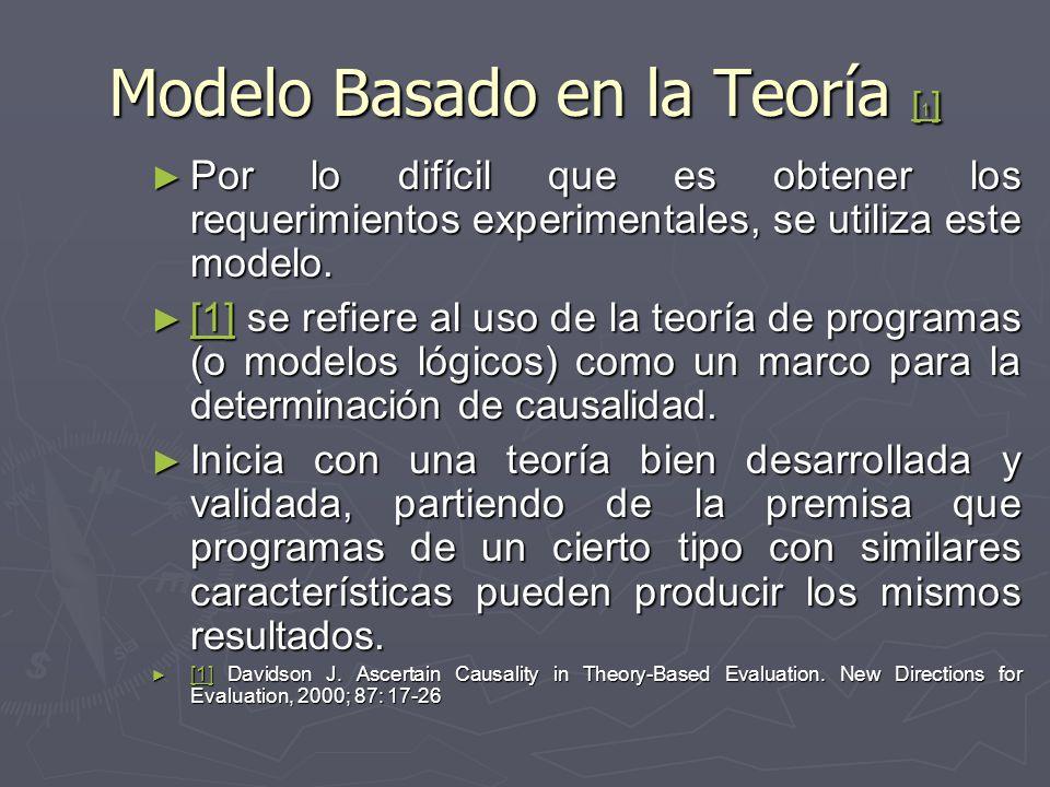 Modelo Basado en la Teoría [ 1 ] [ 1 ] [ 1 ] Por lo difícil que es obtener los requerimientos experimentales, se utiliza este modelo.