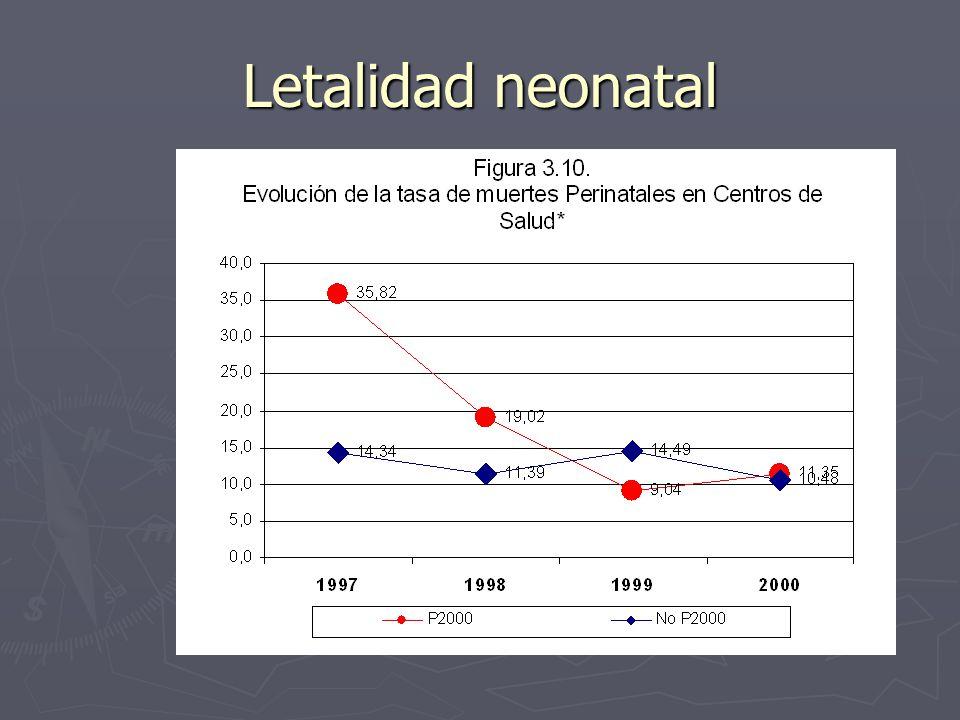 Letalidad neonatal