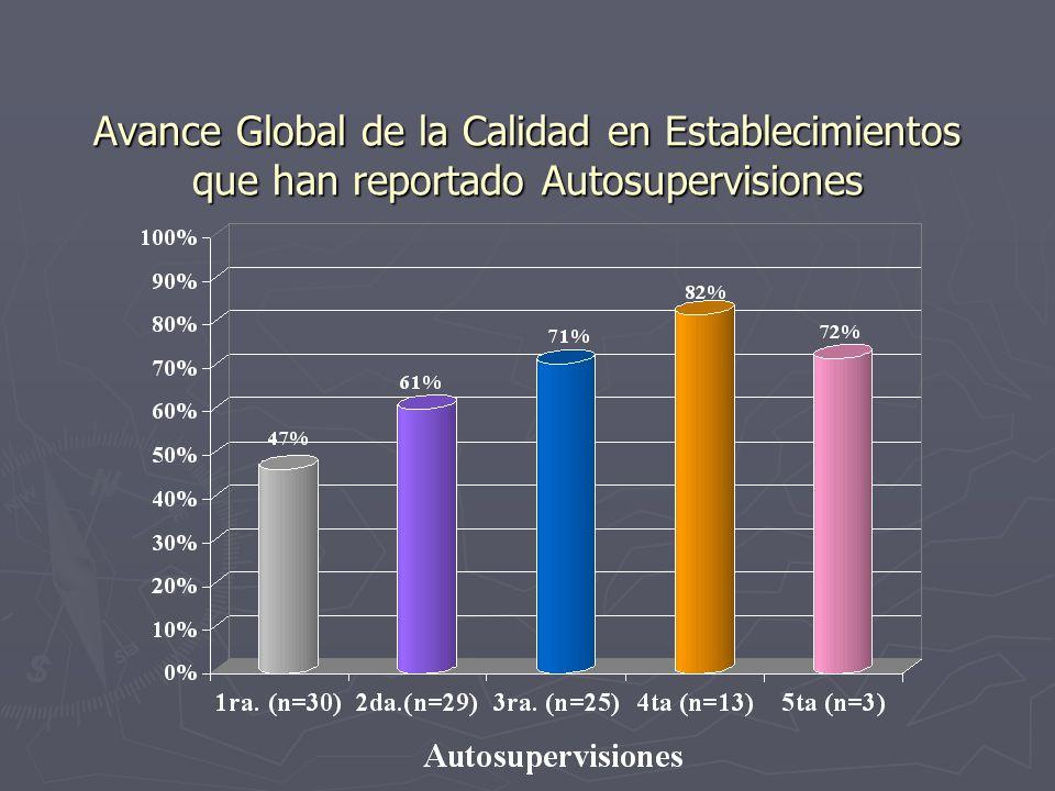 Avance Global de la Calidad en Establecimientos que han reportado Autosupervisiones