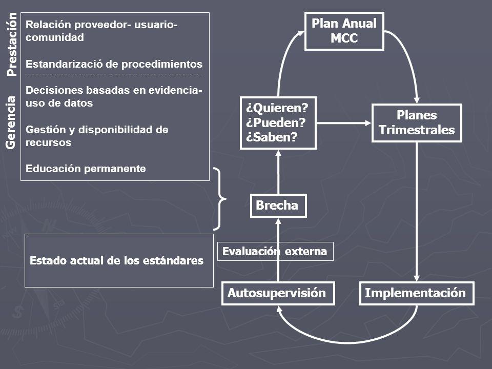 Evaluación externa Relación proveedor- usuario- comunidad Estandarizació de procedimientos Decisiones basadas en evidencia- uso de datos Gestión y dis
