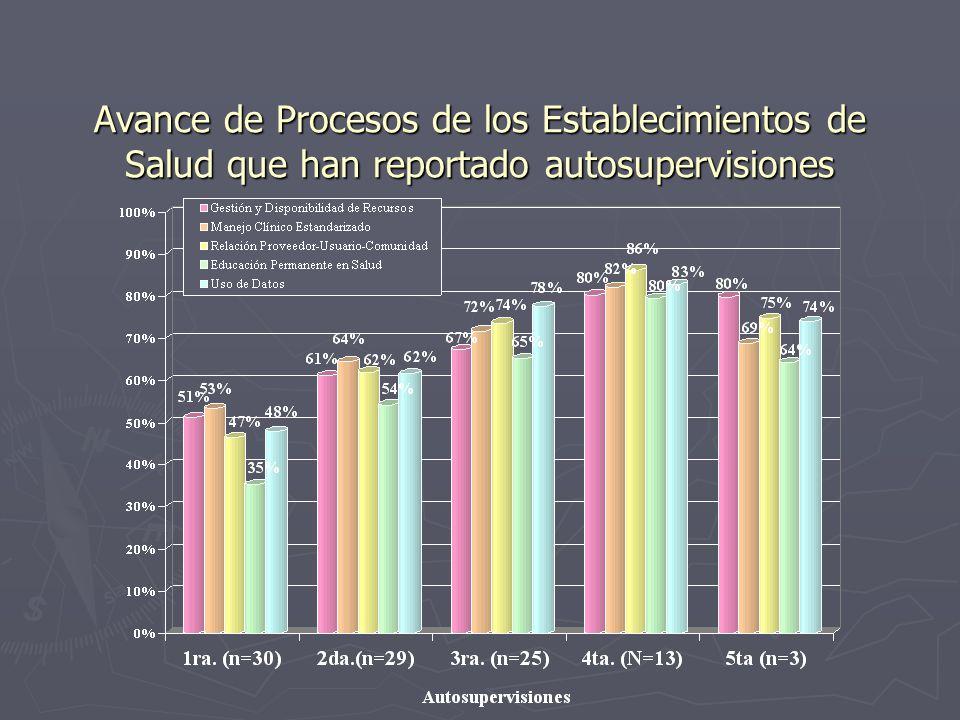 Avance de Procesos de los Establecimientos de Salud que han reportado autosupervisiones