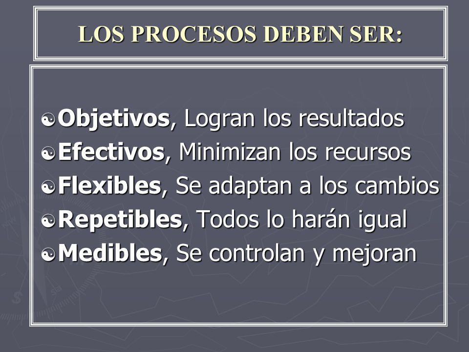 LOS PROCESOS DEBEN SER: [ Objetivos, Logran los resultados [ Efectivos, Minimizan los recursos [ Flexibles, Se adaptan a los cambios [ Repetibles, Todos lo harán igual [ Medibles, Se controlan y mejoran
