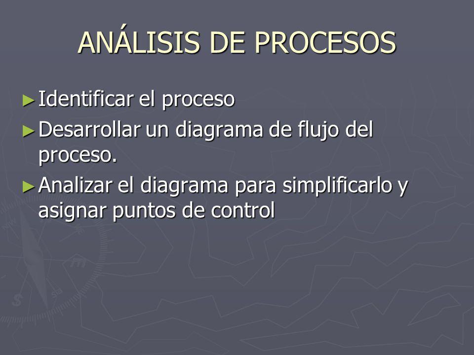 ANÁLISIS DE PROCESOS Identificar el proceso Identificar el proceso Desarrollar un diagrama de flujo del proceso. Desarrollar un diagrama de flujo del