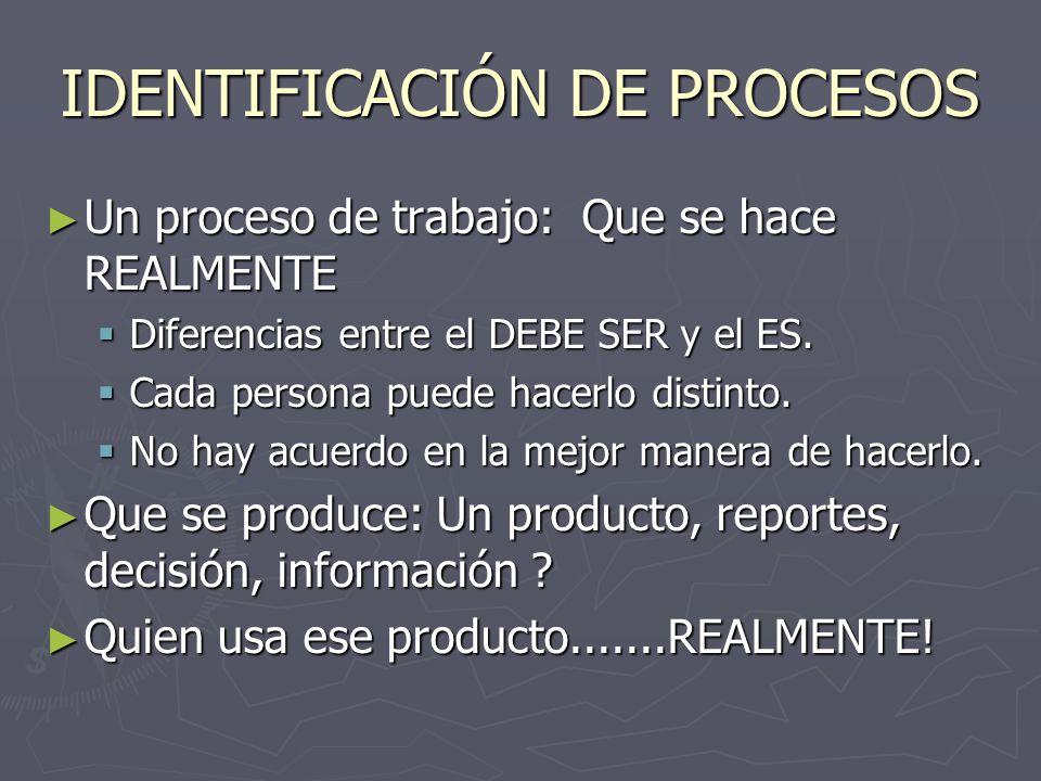 IDENTIFICACIÓN DE PROCESOS Un proceso de trabajo: Que se hace REALMENTE Un proceso de trabajo: Que se hace REALMENTE Diferencias entre el DEBE SER y el ES.