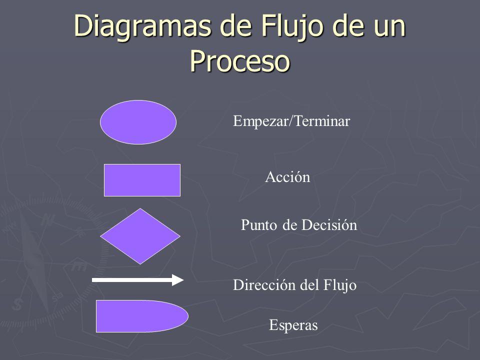 Diagramas de Flujo de un Proceso Empezar/Terminar Acción Punto de Decisión Dirección del Flujo Esperas