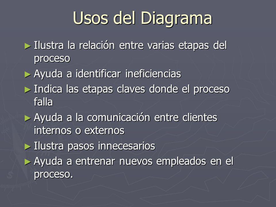Usos del Diagrama Ilustra la relación entre varias etapas del proceso Ilustra la relación entre varias etapas del proceso Ayuda a identificar ineficie