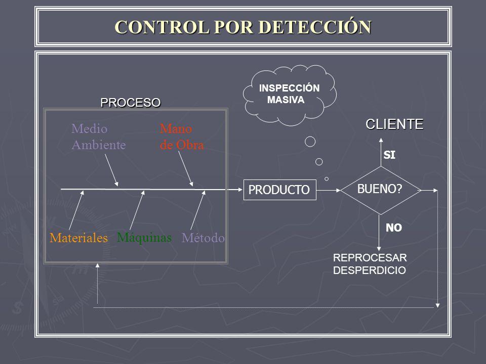 CONTROL POR DETECCIÓN Medio Ambiente Mano de Obra Método Máquinas Materiales PRODUCTO BUENO.