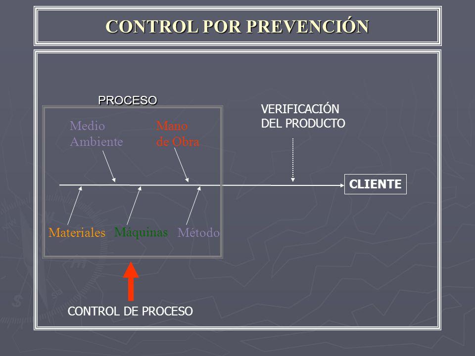 CONTROL POR PREVENCIÓN Medio Ambiente Mano de Obra Método Máquinas Materiales CLIENTE PROCESO VERIFICACIÓN DEL PRODUCTO CONTROL DE PROCESO