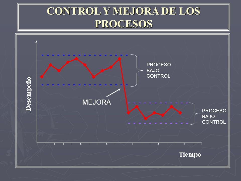 CONTROL Y MEJORA DE LOS PROCESOS MEJORA PROCESO BAJO CONTROL PROCESO BAJO CONTROL