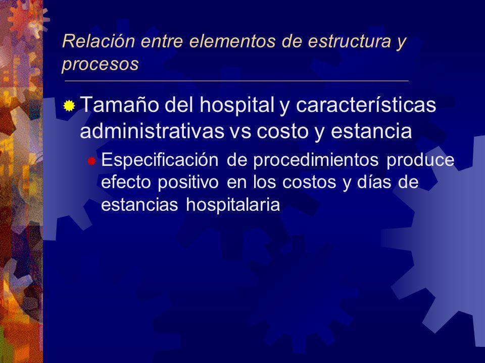 Relación entre elementos de estructura y procesos Tamaño del hospital y características administrativas vs costo y estancia Especificación de procedimientos produce efecto positivo en los costos y días de estancias hospitalaria
