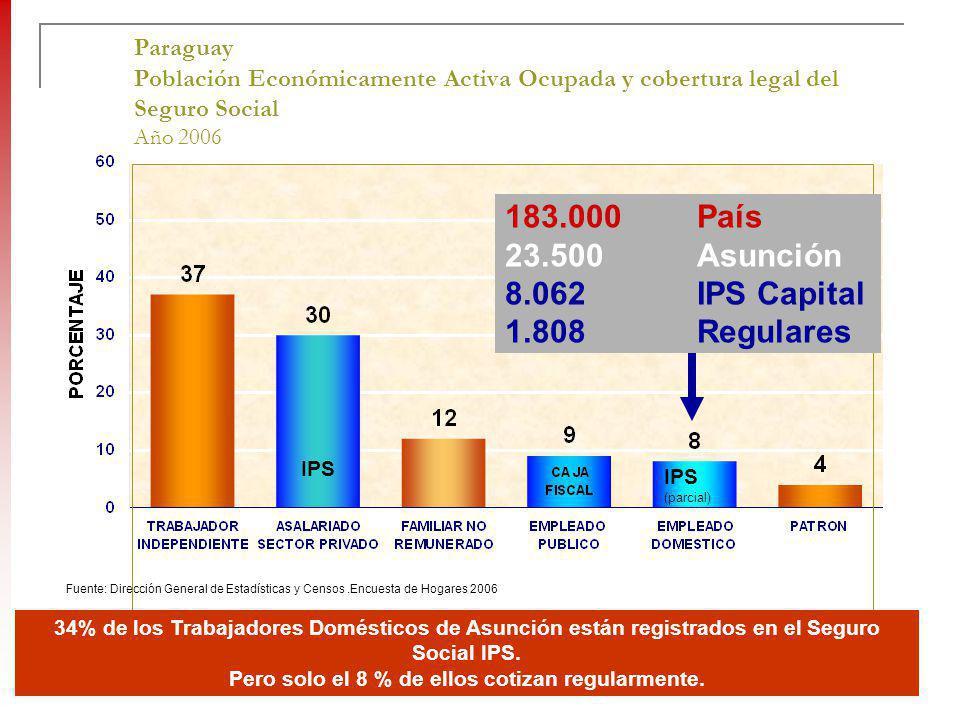 Paraguay Población Económicamente Activa Ocupada y cobertura legal del Seguro Social Año 2006 Fuente: Dirección General de Estadísticas y Censos.Encue