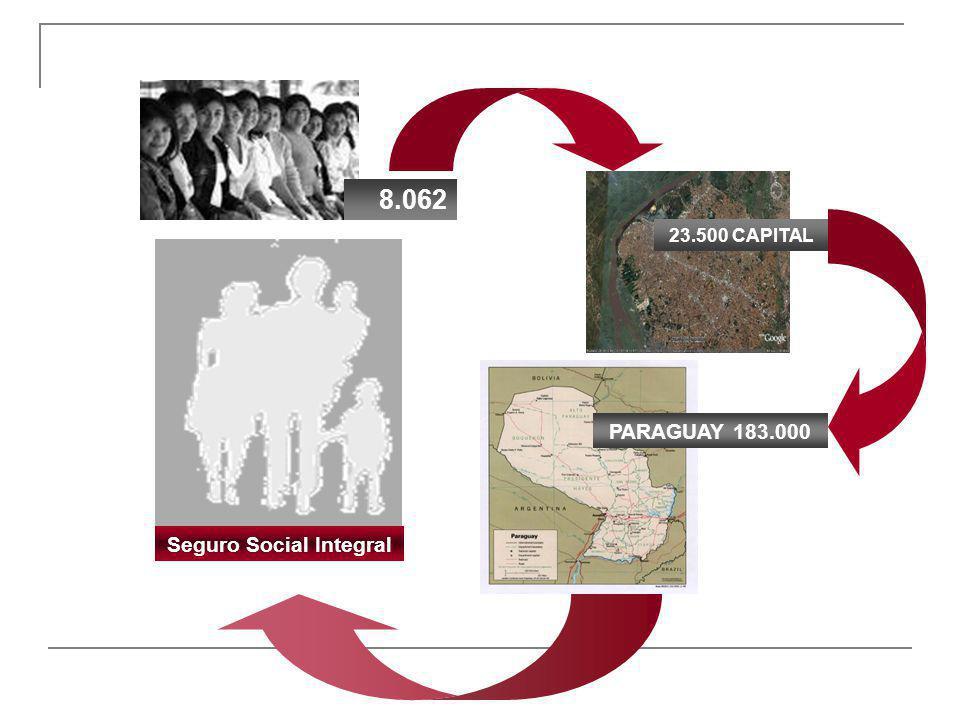 8.062 23.500 CAPITAL PARAGUAY 183.000 Seguro Social Integral