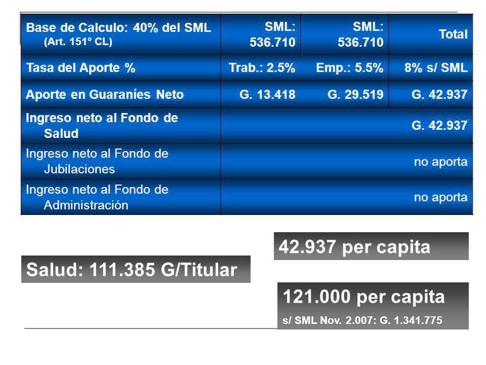 Base de Calculo: 40% del SML (Art. 151° CL) SML: 536.710 Total Tasa del Aporte %Trab.: 2.5%Emp.: 5.5%8% s/ SML Aporte en Guaraníes NetoG. 13.418 G. 29