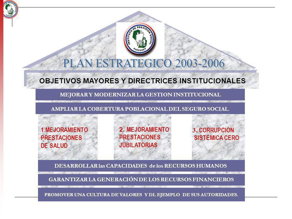 1.MEJORAMIENTO PRESTACIONES DE SALUD PROMOVER UNA CULTURA DE VALORES Y DL EJEMPLO DE SUS AUTORIDADES. 3. CORRUPCIÓN SISTÈMICA CERO 2. MEJORAMIENTO PRE
