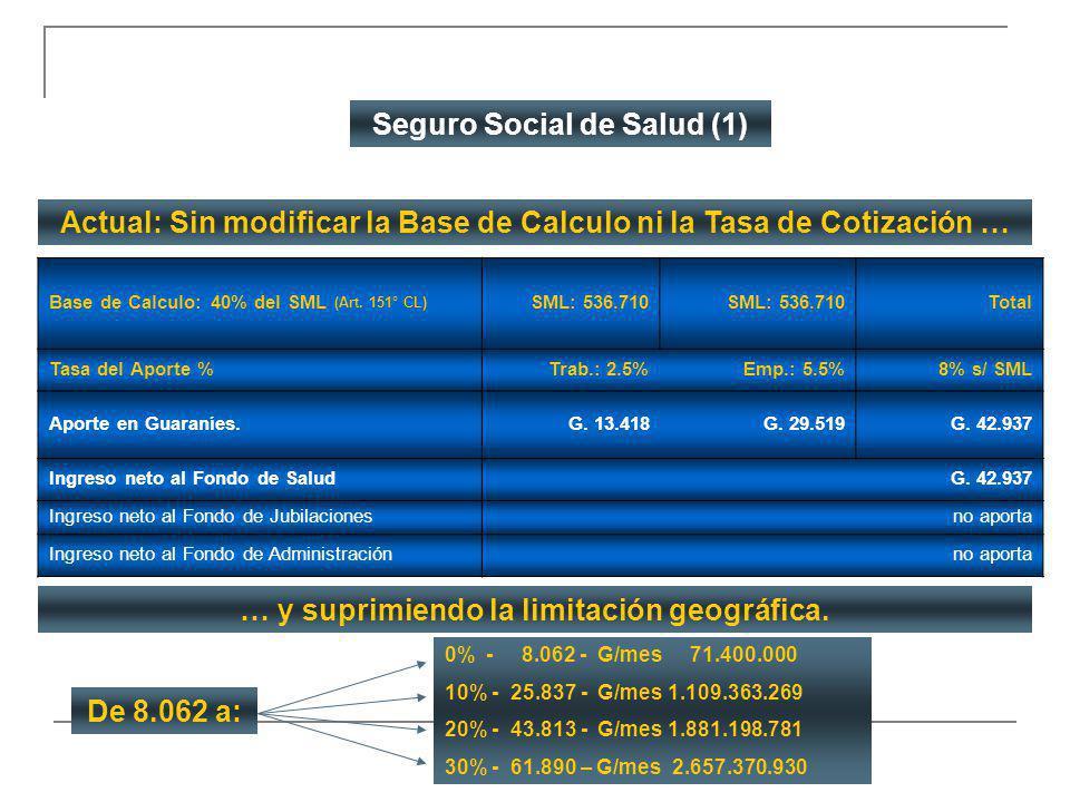 Base de Calculo: 40% del SML (Art. 151° CL) SML: 536.710 Total Tasa del Aporte %Trab.: 2.5%Emp.: 5.5%8% s/ SML Aporte en Guaraníes.G. 13.418 G. 29.519
