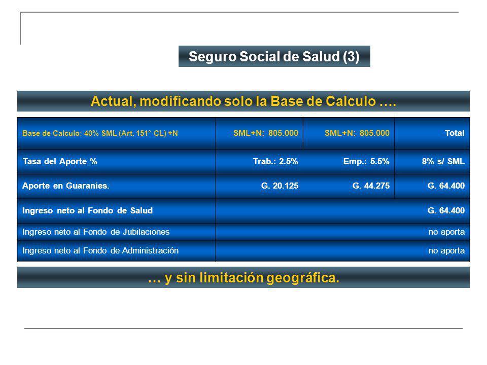 Seguro Social de Salud (3) Actual, modificando solo la Base de Calculo …. Base de Calculo: 40% SML (Art. 151° CL) +N SML+N: 805.000 Total Tasa del Apo