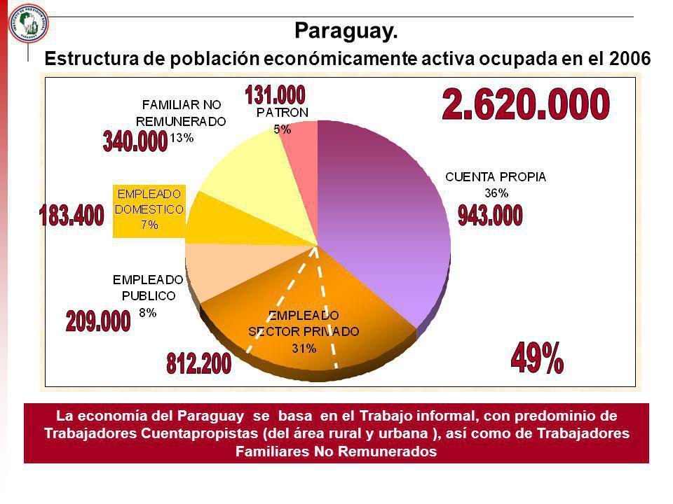 Paraguay. Estructura de población económicamente activa ocupada en el 2006 La economía del Paraguay se basa en el Trabajo informal, con predominio de