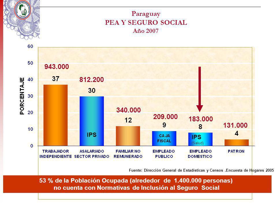 Paraguay PEA Y SEGURO SOCIAL Año 2007 Fuente: Dirección General de Estadísticas y Censos.Encuesta de Hogares 2005 IPS IPS (Salud) 53 % de la Población