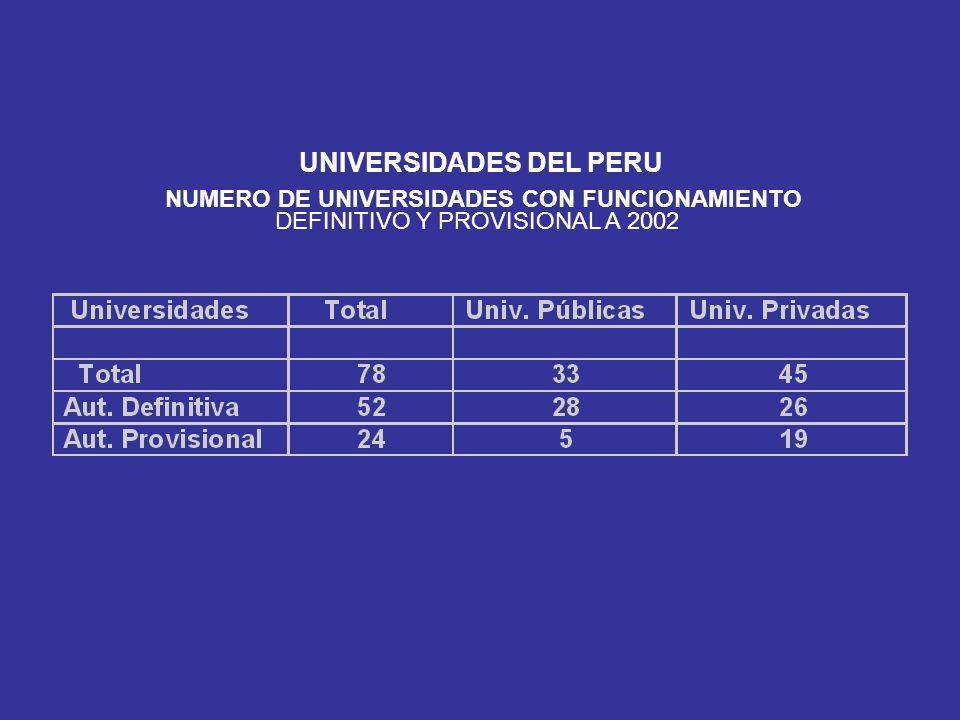 UNIVERSIDADES DEL PERU CARRERAS PROFESIONALES MAS OFERTADAS POR LAS UNIVERSIDADES.2000