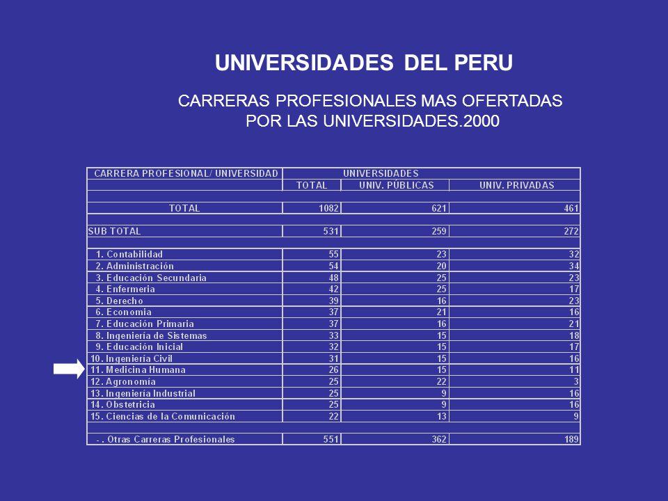 UNIVERSIDADES DEL PERU ALUMNOS MATRICULADOS EN LAS CARRERAS PROF.
