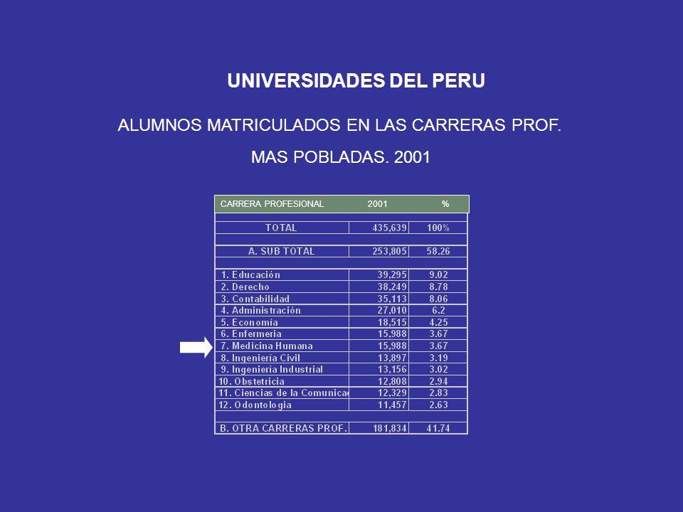 UNIVERSIDADES DEL PERU ALUMNOS MATRICULADOS EN LAS CARRERAS PROF. MAS POBLADAS. 2001 CARRERA PROFESIONAL 2001 %