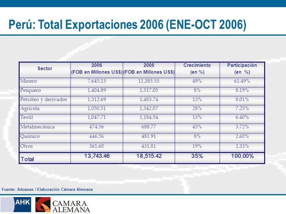 Sector 2006 (FOB en Millones US$) 2005 (FOB en Millones US$) Crecimiento (en %) Participación (en %) Minero7,645.1311,385.5349%61.49% Pesquero1,404.891,517.058%8.19% Petróleo y derivados1,312.691,483.7413%8.01% Agrícola1,050.511,342.0728%7.25% Textil1,047.711,184.5413%6.40% Metalmecánica474.56688.7745%3.72% Químico446.56481.918%2.60% Otros361.60431.8119%2.33% Total 13,743.4618,515.4235%100.00% Perú: Total Exportaciones 2006 (ENE-OCT 2006) Fuente: Aduanas / Elaboración Cámara Alemana