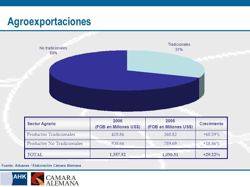 Sector Agrario 2006 (FOB en Millones US$) 2005 (FOB en Millones US$) Crecimiento Productos Tradicionales418.86260.82+60.59% Productos No Tradicionales938.66789.69+18.86% TOTAL1,357.521,050.51+29.22% Agroexportaciones Fuente: Aduanas / Elaboración Cámara Alemana