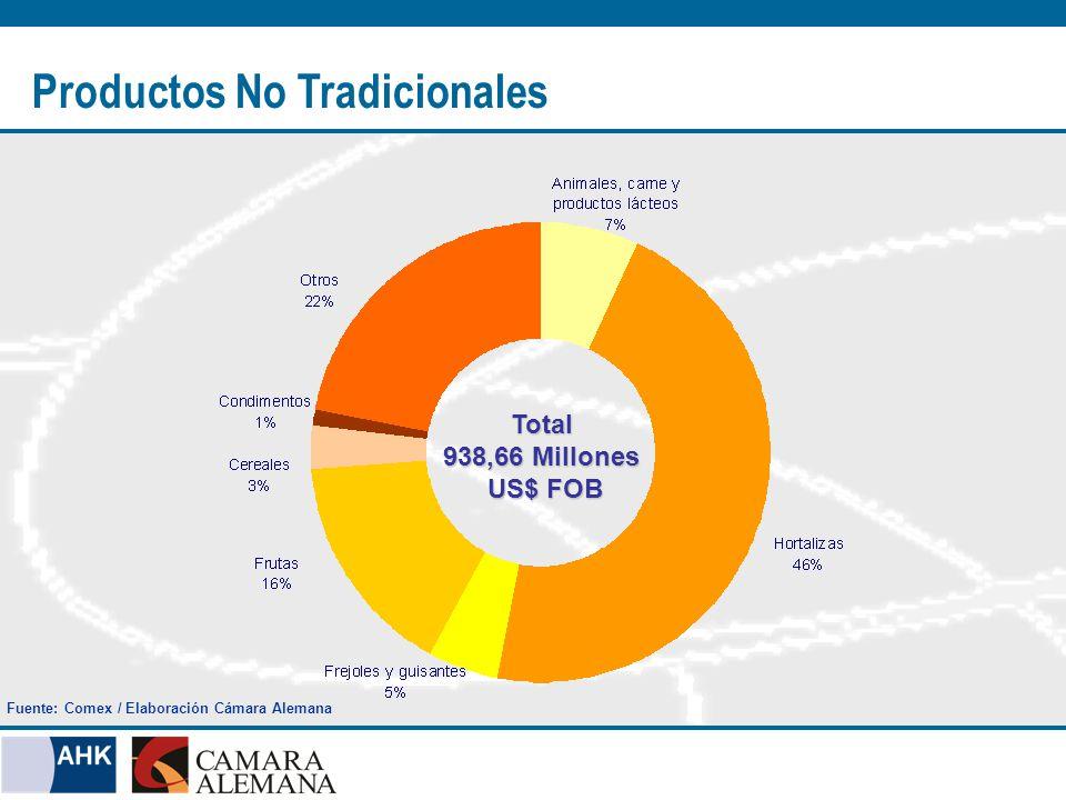 Productos No Tradicionales Total 938,66 Millones US$ FOB US$ FOB Fuente: Comex / Elaboración Cámara Alemana