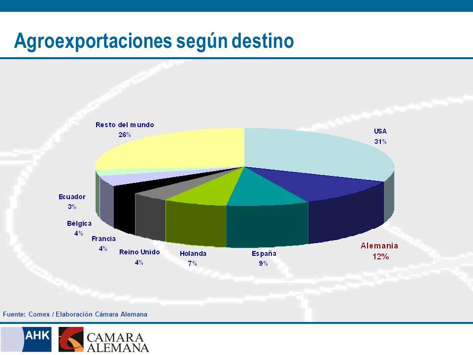 Agroexportaciones según destino Fuente: Comex / Elaboración Cámara Alemana
