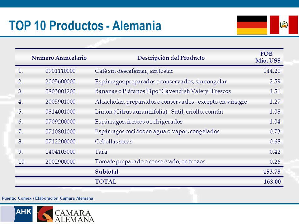 TOP 10 Productos - USA Número ArancelarioDescripción del Producto FOB * Mio.