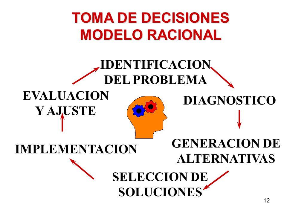 12 TOMA DE DECISIONES MODELO RACIONAL IDENTIFICACION DEL PROBLEMA SELECCION DE SOLUCIONES GENERACION DE ALTERNATIVAS IMPLEMENTACION DIAGNOSTICO EVALUA