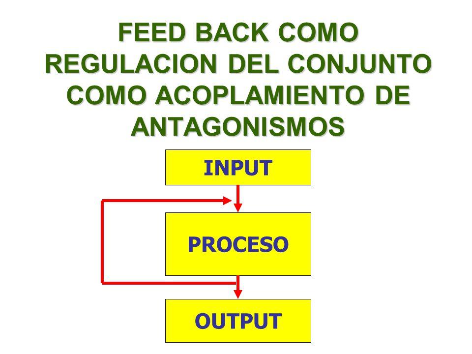 FEED BACK COMO REGULACION DEL CONJUNTO COMO ACOPLAMIENTO DE ANTAGONISMOS PROCESO INPUT OUTPUT