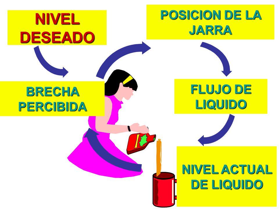 NIVEL DESEADO POSICION DE LA JARRA FLUJO DE LIQUIDO BRECHA PERCIBIDA NIVEL ACTUAL DE LIQUIDO