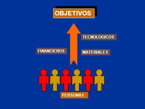 OBJETIVOS PERSONAS MATERIALES FINANCIEROS TECNOLOGICOS