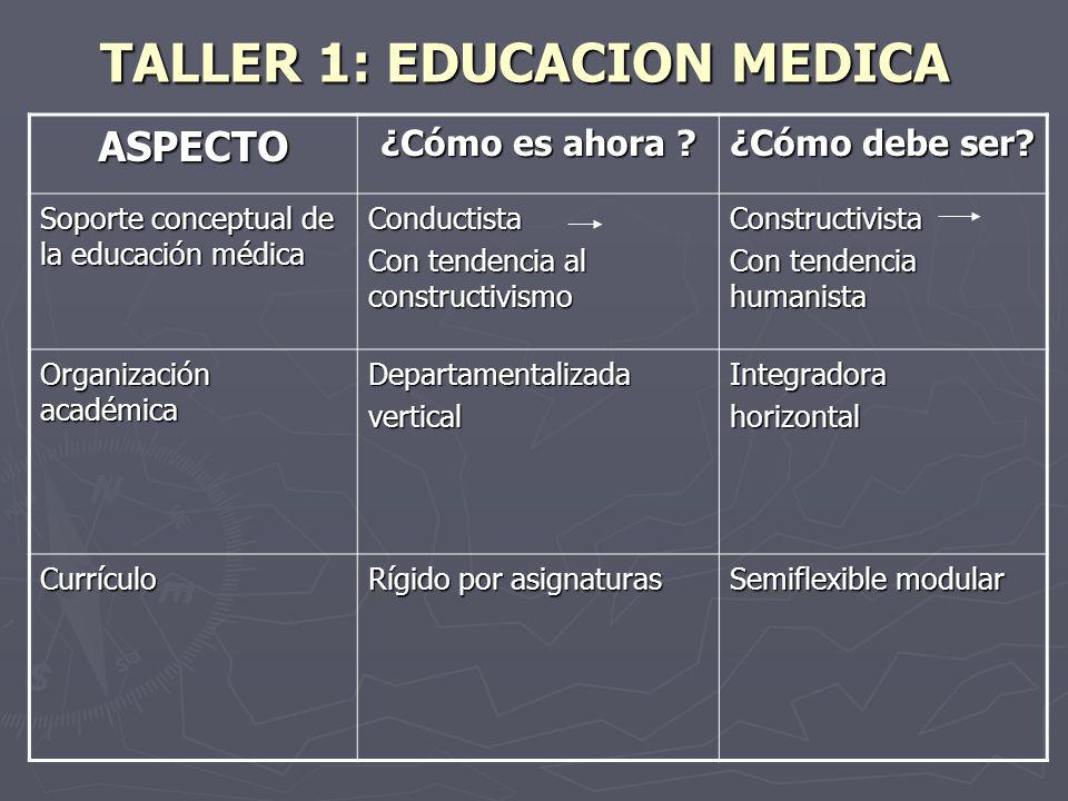 TALLER 1: EDUCACION MEDICA ASPECTO ¿Cómo es ahora ? ¿Cómo debe ser? Soporte conceptual de la educación médica Conductista Con tendencia al constructiv