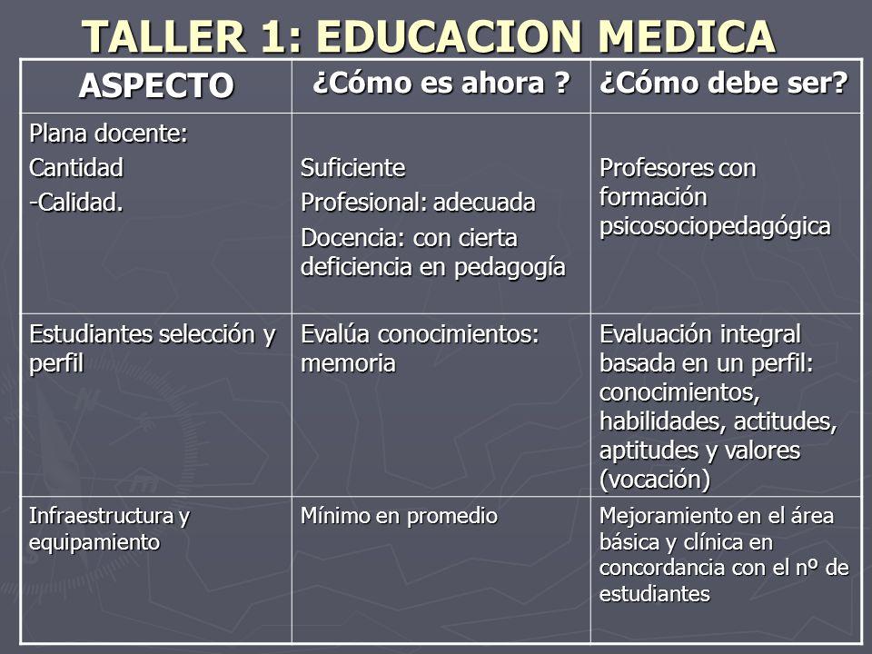 TALLER 1: EDUCACION MEDICA ASPECTO ¿Cómo es ahora ? ¿Cómo debe ser? Plana docente: Cantidad-Calidad.Suficiente Profesional: adecuada Docencia: con cie