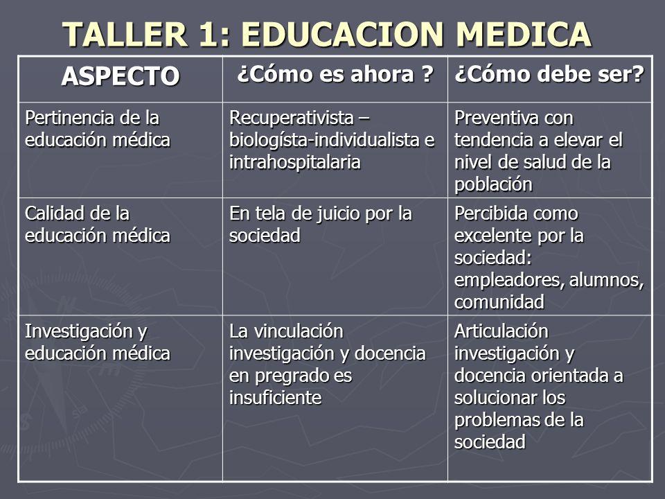 TALLER 1: EDUCACION MEDICA ASPECTO ¿Cómo es ahora ? ¿Cómo debe ser? Pertinencia de la educación médica Recuperativista – biologísta-individualista e i
