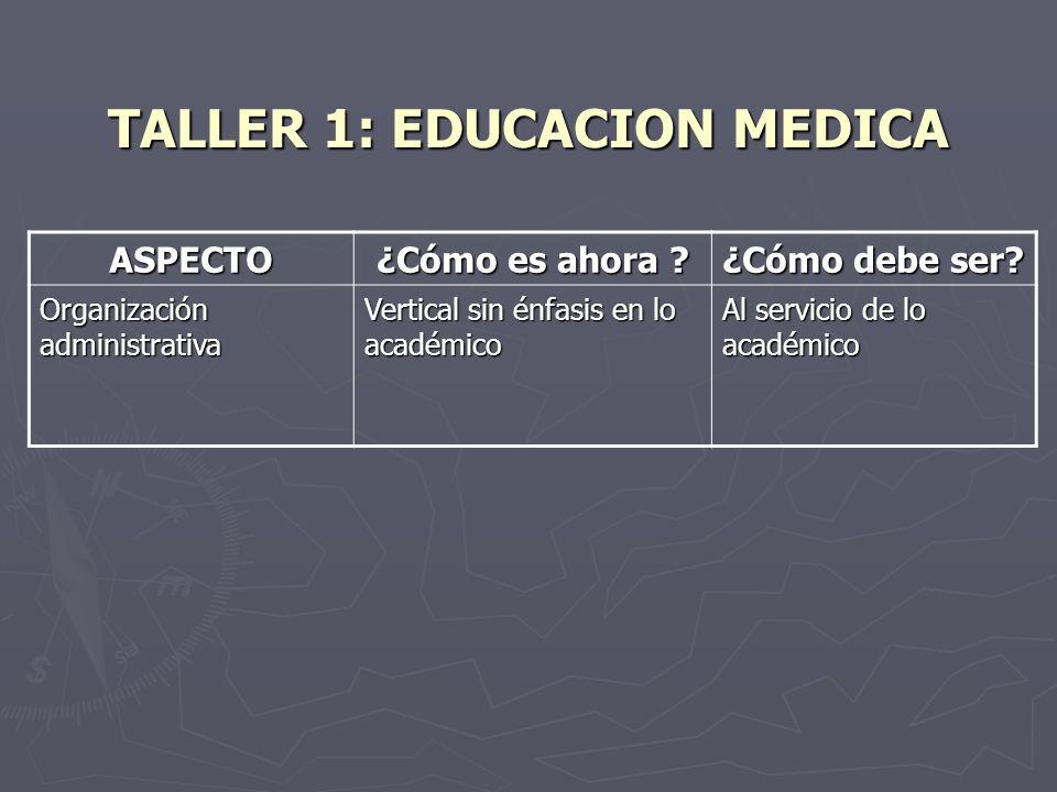 TALLER 1: EDUCACION MEDICA ASPECTO ¿Cómo es ahora ? ¿Cómo debe ser? Organización administrativa Vertical sin énfasis en lo académico Al servicio de lo