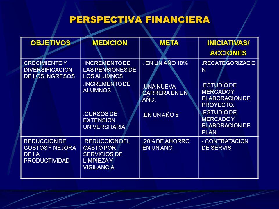 PERSPECTIVA FINANCIERA OBJETIVOSMEDICIONMETAINICIATIVAS/ ACCIONES CRECIMIENTO Y DIVERSIFICACION DE LOS INGRESOS ·INCREMENTO DE LAS PENSIONES DE LOS ALUMNOS.INCREMENTO DE ALUMNOS.CURSOS DE EXTENSION UNIVERSITARIA.