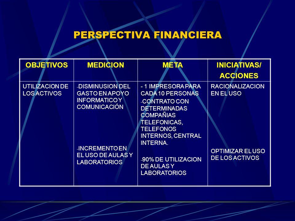 PERSPECTIVA FINANCIERA OBJETIVOSMEDICIONMETAINICIATIVAS/ ACCIONES UTILIZACION DE LOS ACTIVOS - DISMINUSION DEL GASTO EN APOYO INFORMATICO Y COMUNICACIÓN - INCREMENTO EN EL USO DE AULAS Y LABORATORIOS - 1 IMPRESORA PARA CADA 10 PERSONAS - CONTRATO CON DETERMINADAS COMPAÑIAS TELEFONICAS, TELEFONOS INTERNOS, CENTRAL INTERNA.