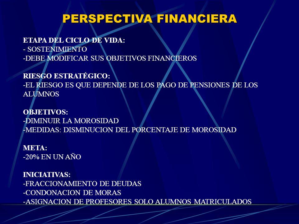 PERSPECTIVA FINANCIERA ETAPA DEL CICLO DE VIDA: - SOSTENIMIENTO -DEBE MODIFICAR SUS OBJETIVOS FINANCIEROS RIESGO ESTRATÉGICO: -EL RIESGO ES QUE DEPENDE DE LOS PAGO DE PENSIONES DE LOS ALUMNOS OBJETIVOS: -DIMINUIR LA MOROSIDAD -MEDIDAS: DISMINUCION DEL PORCENTAJE DE MOROSIDAD META: -20% EN UN AÑO INICIATIVAS: -FRACCIONAMIENTO DE DEUDAS -CONDONACION DE MORAS -ASIGNACION DE PROFESORES SOLO ALUMNOS MATRICULADOS