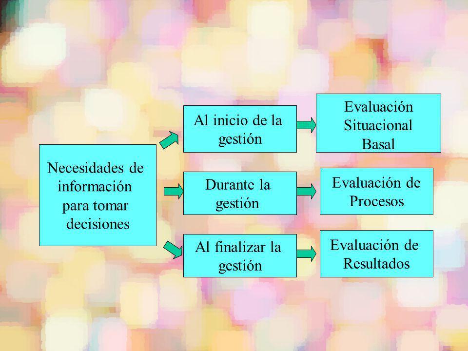 Necesidades de información para tomar decisiones Al inicio de la gestión Durante la gestión Al finalizar la gestión Evaluación Situacional Basal Evalu