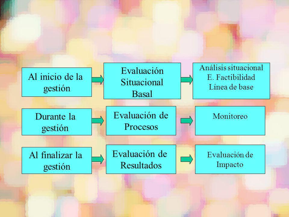 Al inicio de la gestión Durante la gestión Al finalizar la gestión Evaluación Situacional Basal Evaluación de Procesos Evaluación de Resultados Anális