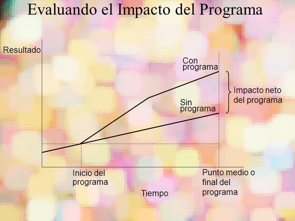 Con programa Sin programa Inicio del programa Punto medio o final del programa Tiempo Resultado Impacto neto del programa Evaluando el Impacto del Pro