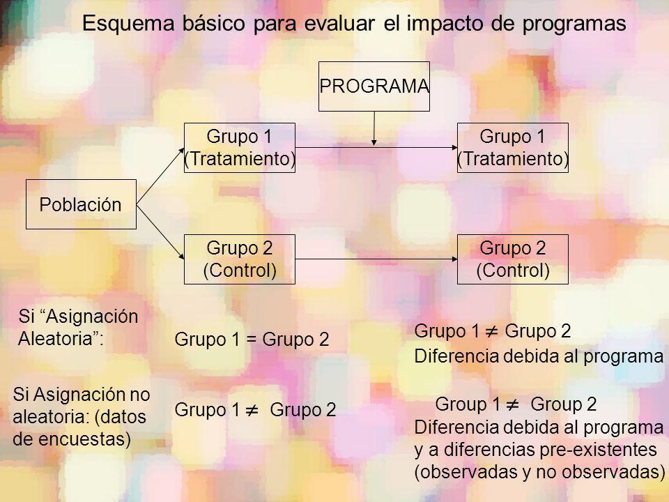 Grupo 1 (Tratamiento) Población Esquema básico para evaluar el impacto de programas Grupo 2 (Control) PROGRAMA Grupo 1 (Tratamiento) Grupo 2 (Control)
