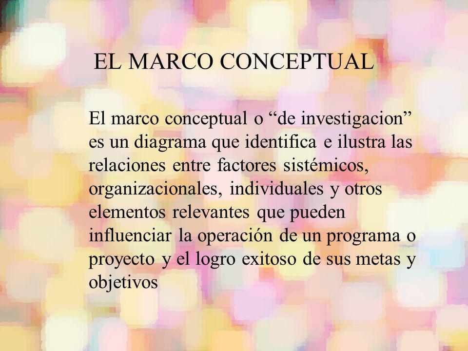 EL MARCO CONCEPTUAL El marco conceptual o de investigacion es un diagrama que identifica e ilustra las relaciones entre factores sistémicos, organizac