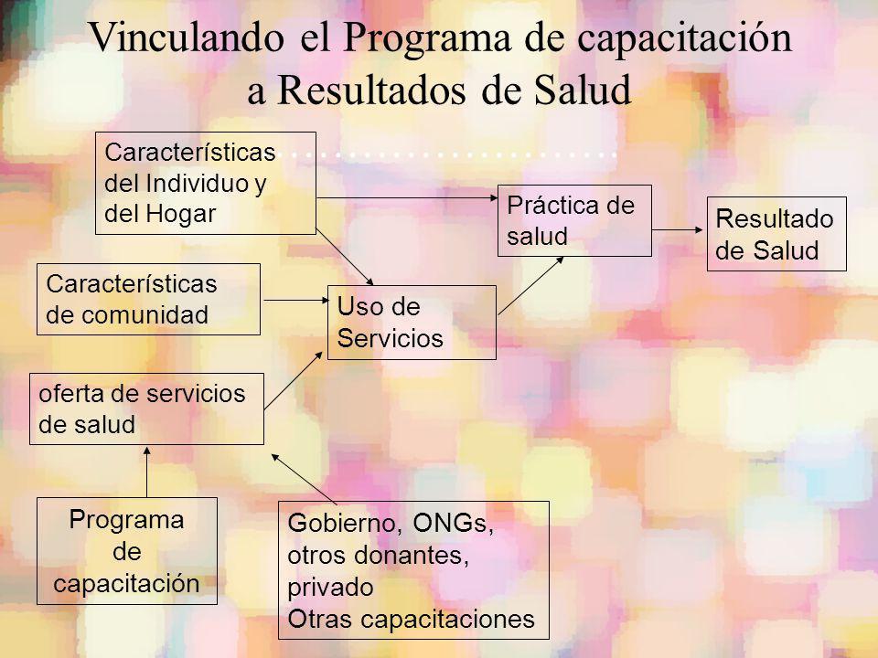 Vinculando el Programa de capacitación a Resultados de Salud ……………………. Características del Individuo y del Hogar Características de comunidad Uso de S
